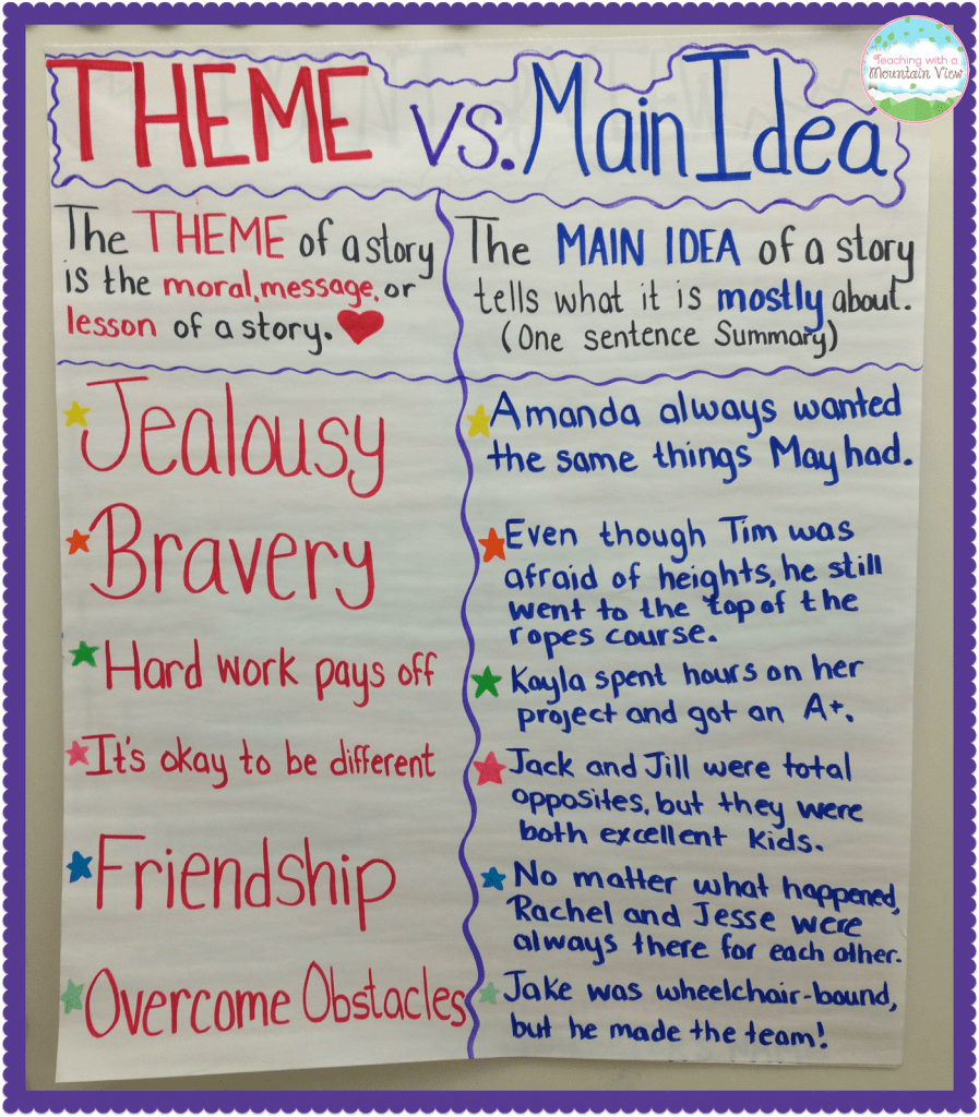 Theme vs. Main Idea anchor chart from Teaching With a Mountain View